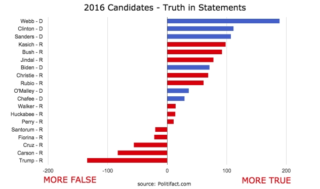 TruthChart